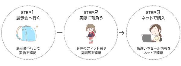 女の子のランドセルを選ぶ方法
