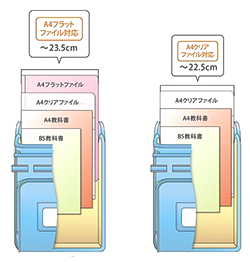 A4クリアファイルサイズ(縦・横対応)とA4フラットファイルサイズ