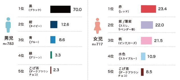 人気カラーのランドセルアンケート結果